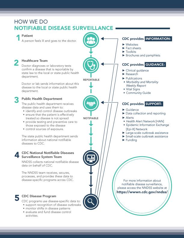NNDSS_Infographic