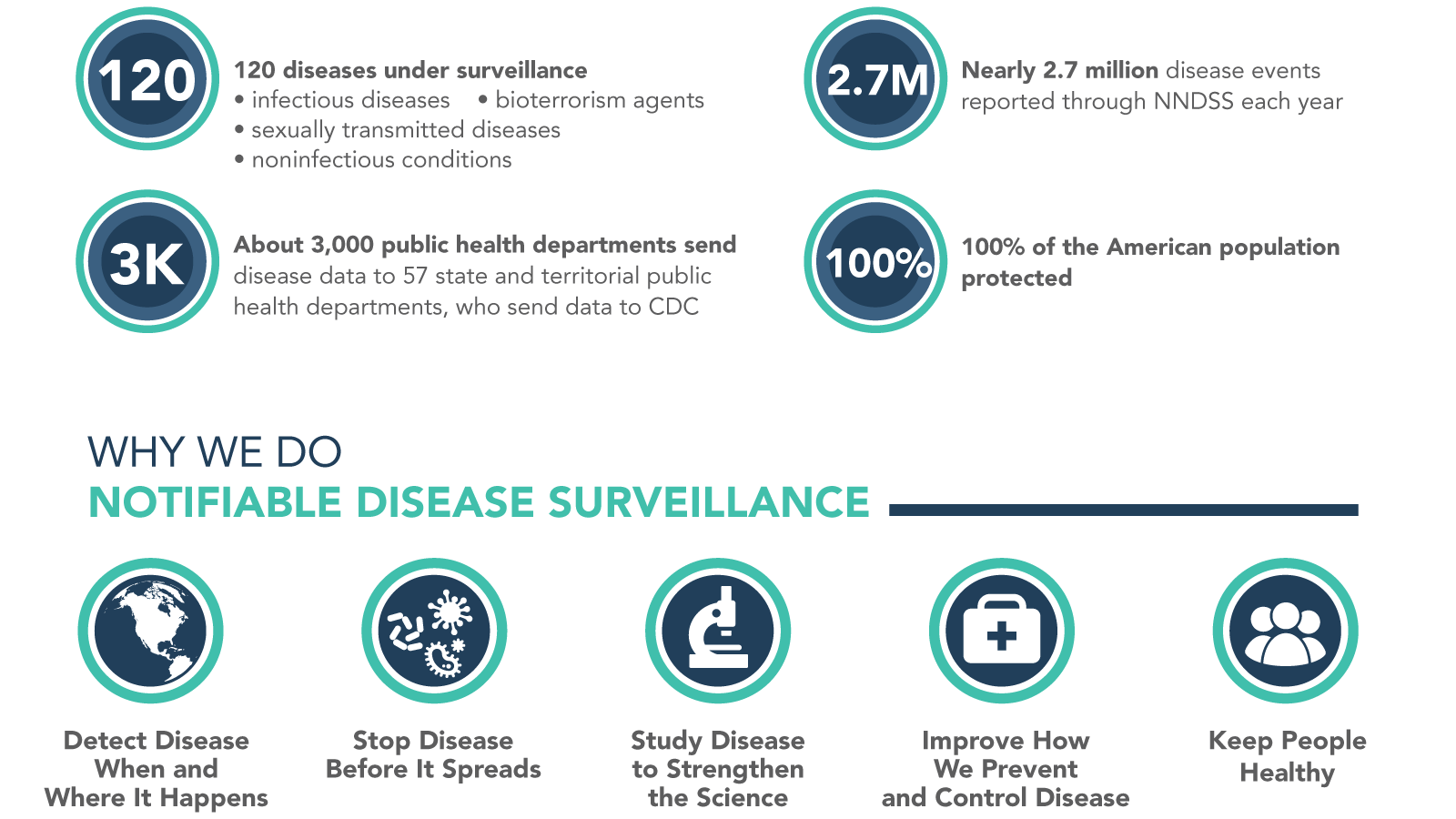 CDC is Hiding Corona Virus Information