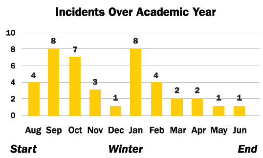 For Schools, January is a violent time of year